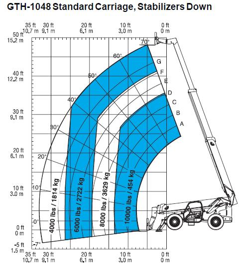 Where to find FORKLIFT EXT BOOM 48  10000 in Butte